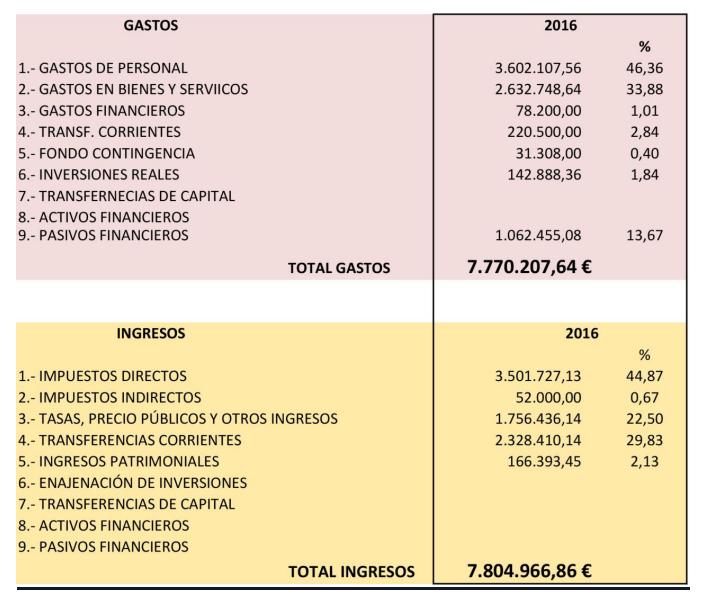 presupuestos_feb16