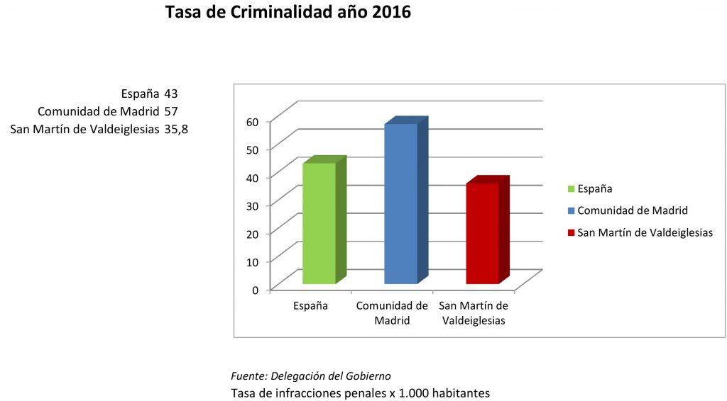 grafico_tasacriminalidad2016