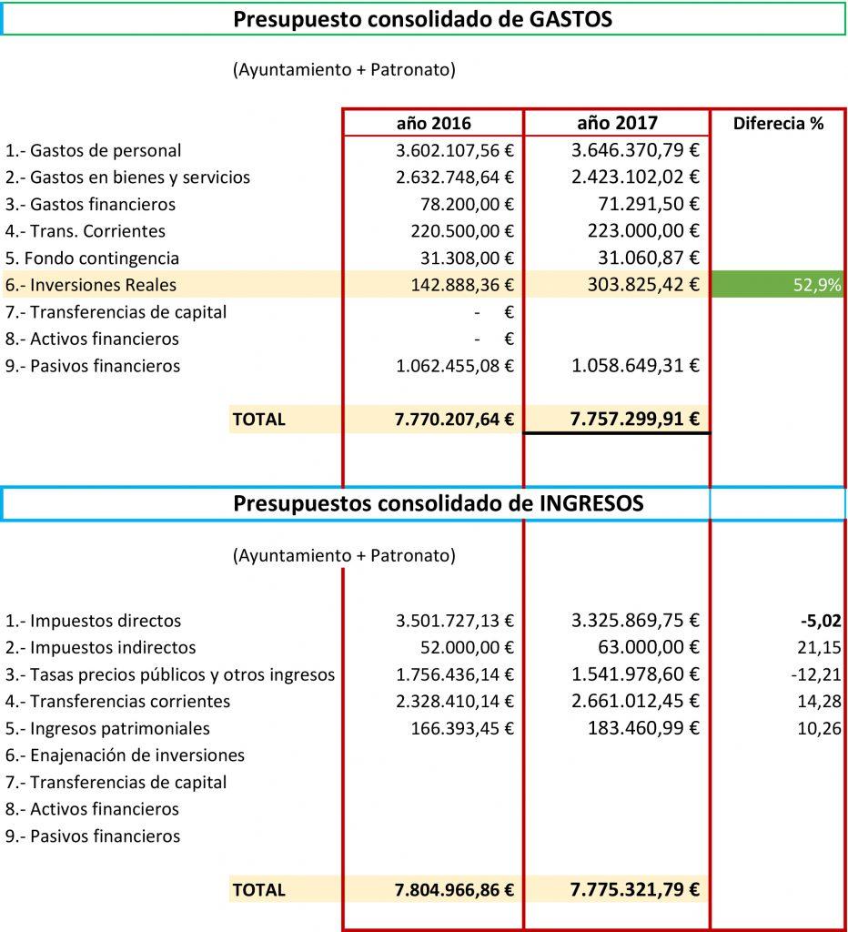 presupuestos 2017consolidado web-1